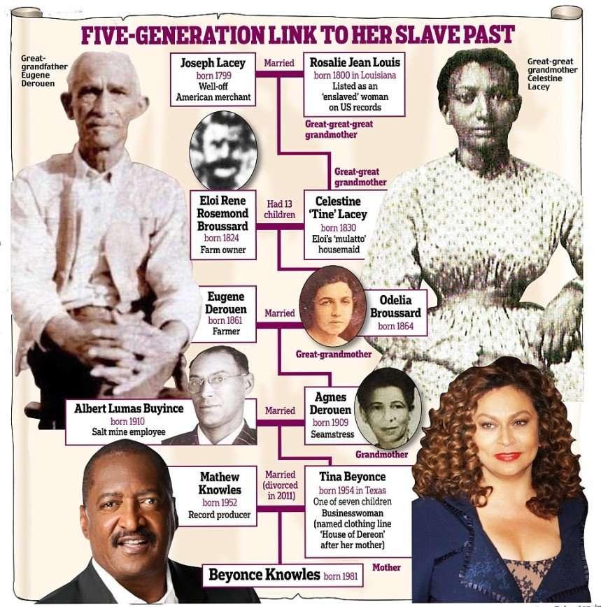 Бейонсе рассказала, что среди ее предков была рабыня